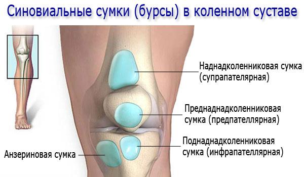 что такое бурсит коленного сустава как лечить